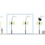 SensyCity: Receive radio information from a S.I.R. sensor or a VIA relay NOD